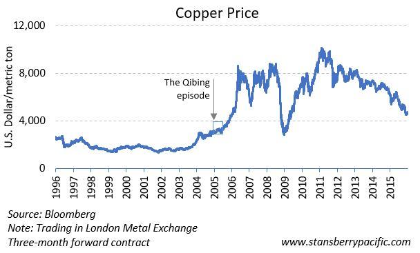 China, Copper Prices