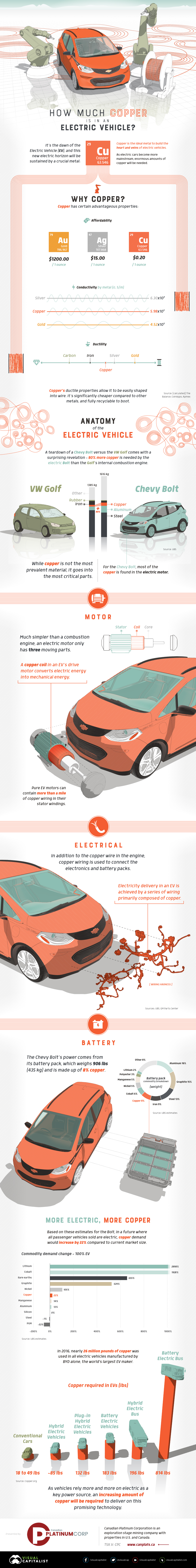 Copper Electric Vehicle
