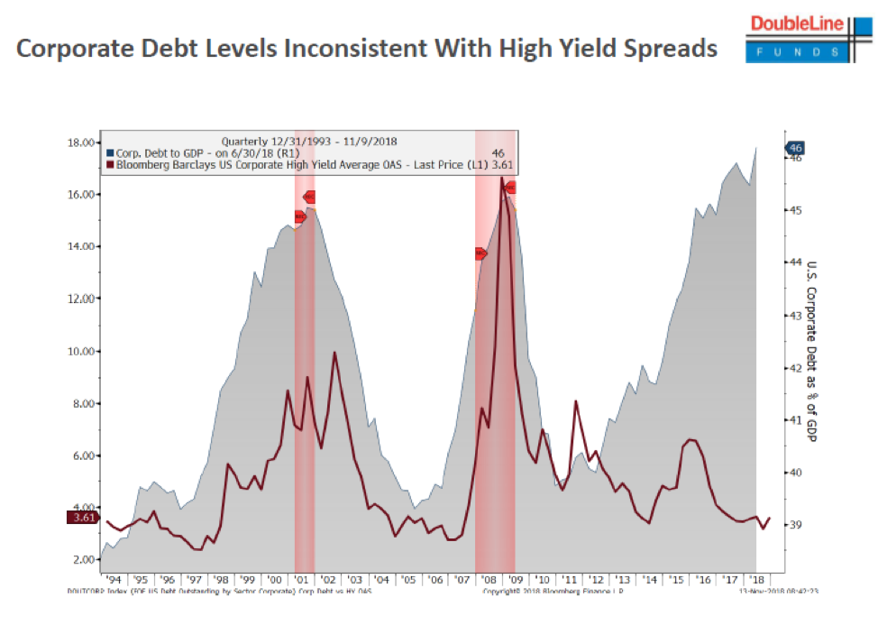 Corporate Bond Investors