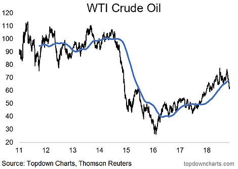 Crude Oil Break Down