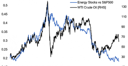 Crude Oil Vs. Energy Stocks