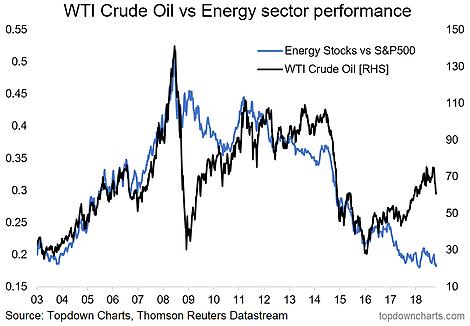 Crude Oil Vs. Energy Stocks