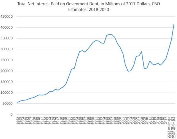 Debt Interest Payments