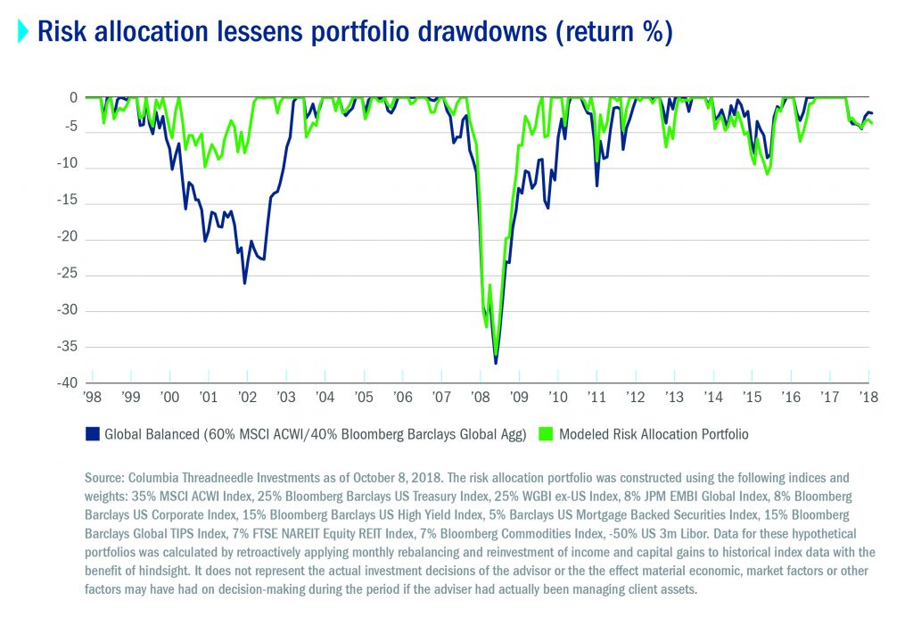 Disappointment Of Diversification