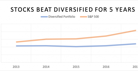 Diversification Bonds