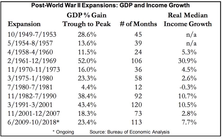 Economic Expansions