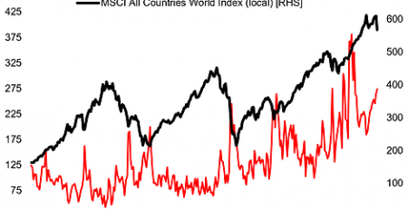 Economic Policy Uncertainty And Global Equities