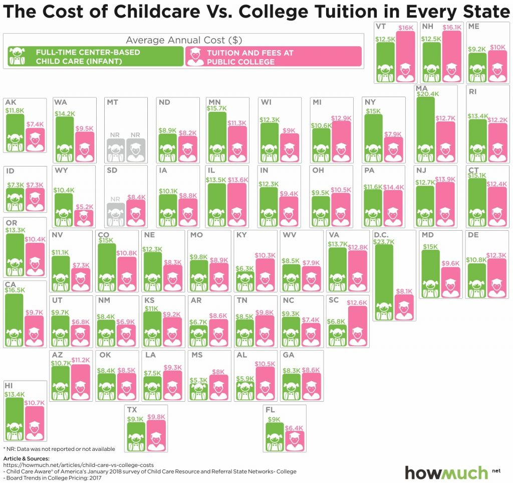 Expensive Childcare