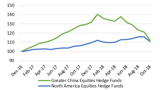Greater China And North America Equities Hedge Funds