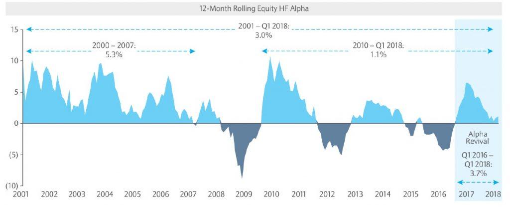 Hedge Fund