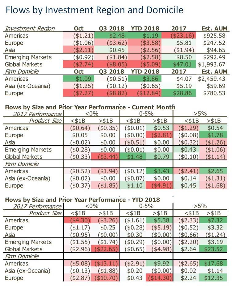 Hedge Fund Redemptions