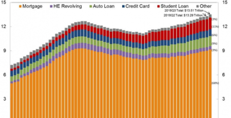 Household Debt, Student Loan Delinquencies