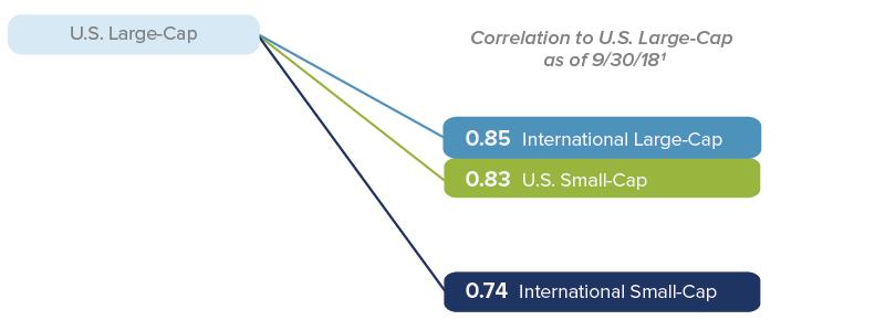 International Small-Cap Stocks