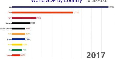 Largest Economies