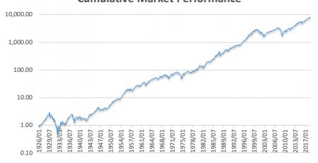 Market Highs