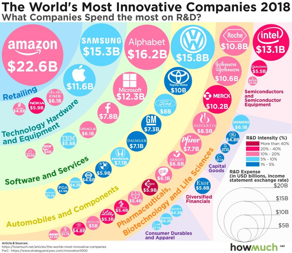 Most Innovative Companies In 2018