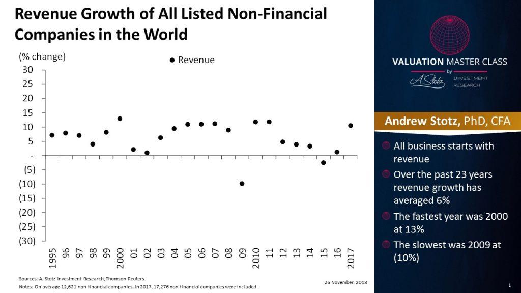 Non-Financial Companies