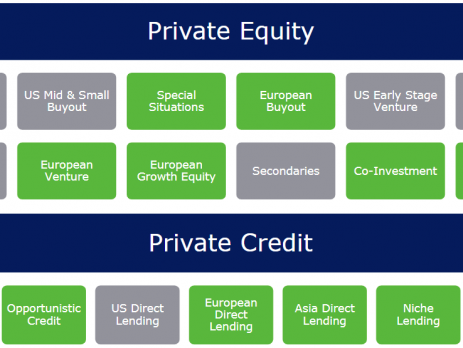 Private Equity Fundraising Success