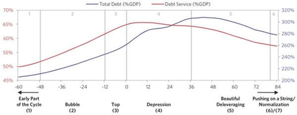 Ray Dalio Debt Cycle