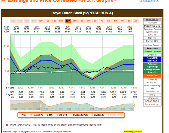 Royal Dutch Shell Dividend Yield