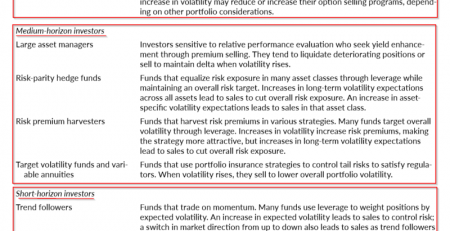 Short Volatility Strategies