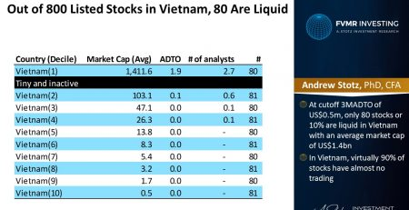 Stocks In Vietnam