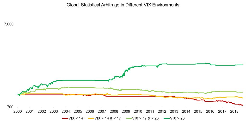 Tactical Statistical Arbitrage