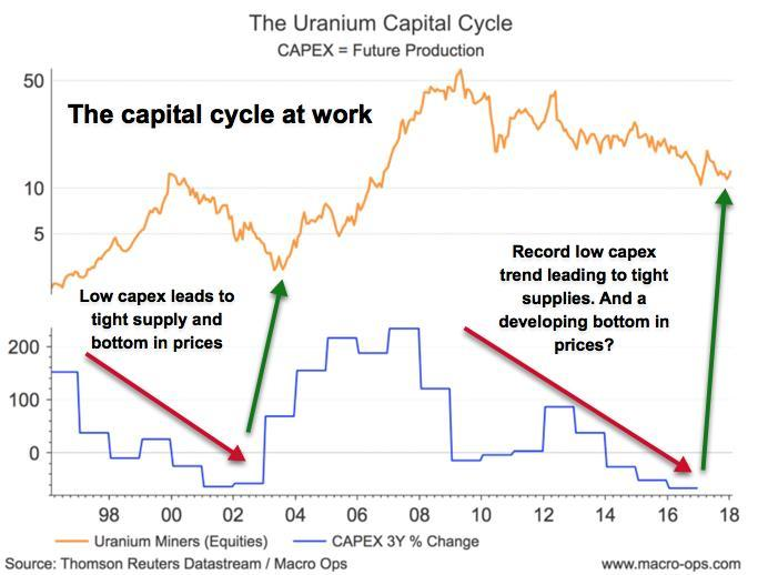 Uranium, Unemployment Cycles