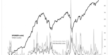 VIX And Investment Timing