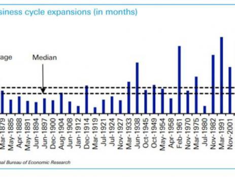 Valuation Charts