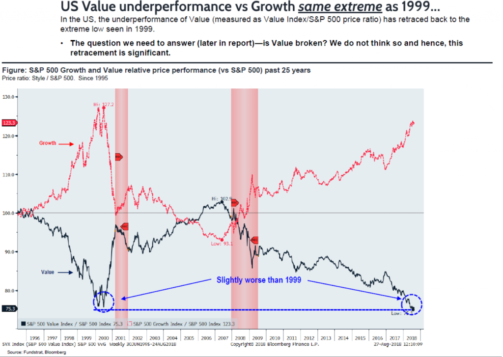 Value vs Growth - Fundstrat