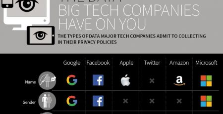 What The Big Tech Companies Know About You