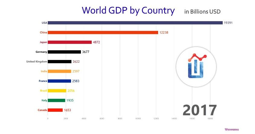 10 Largest Economies