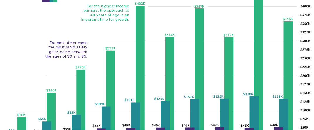 American Income Levels By Age Group