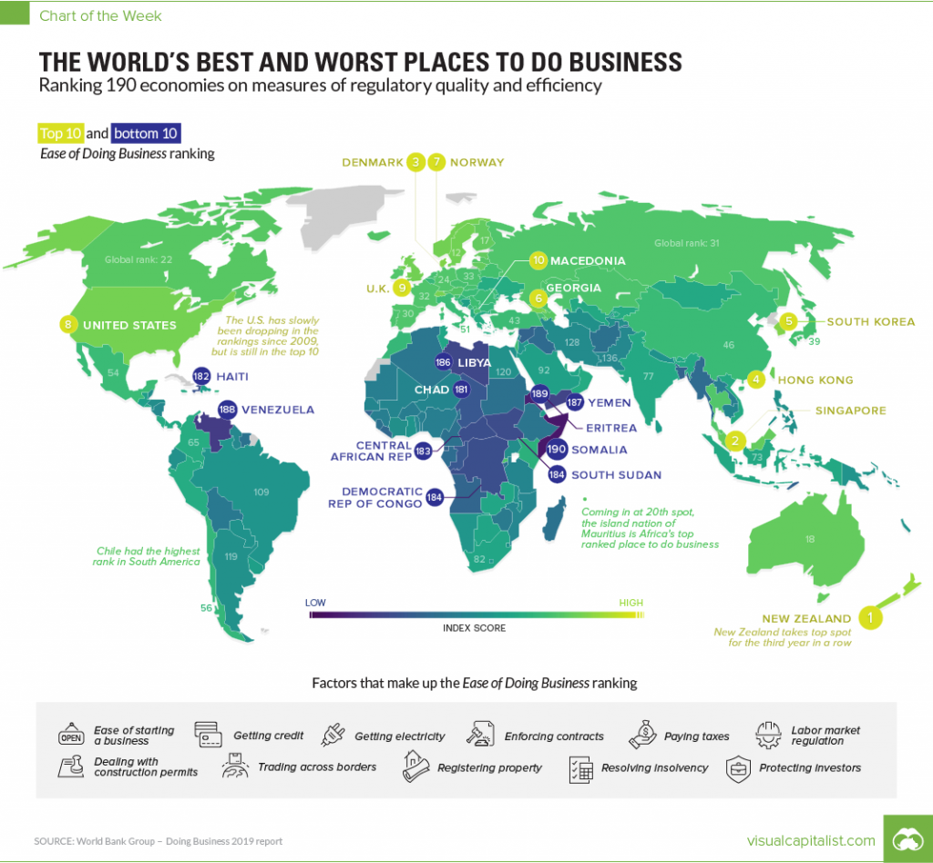 Best And Worst Places For Ease Of Doing Business