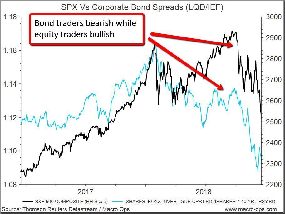Bond Traders vs Stock Traders