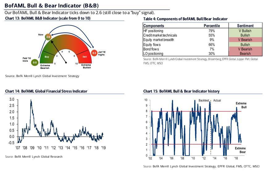 Bullish Case For US Stocks