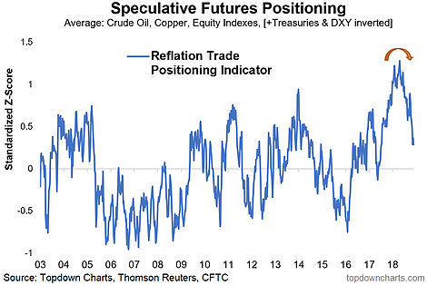 China, Global Trade, Reflation, And Asian FX