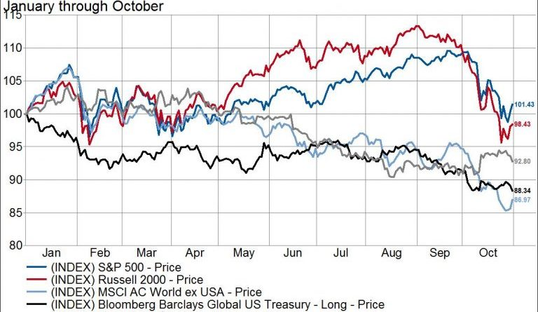 Diversification Hiatus