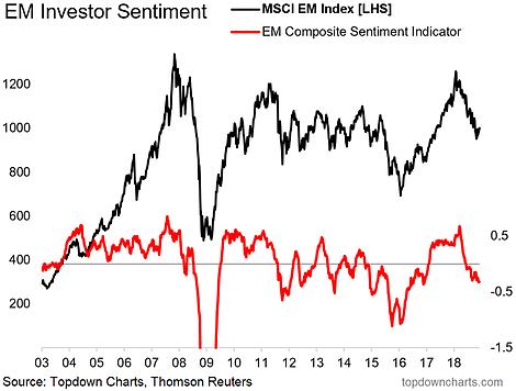 EM Equity Sentiment