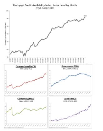 Economic Uptrend