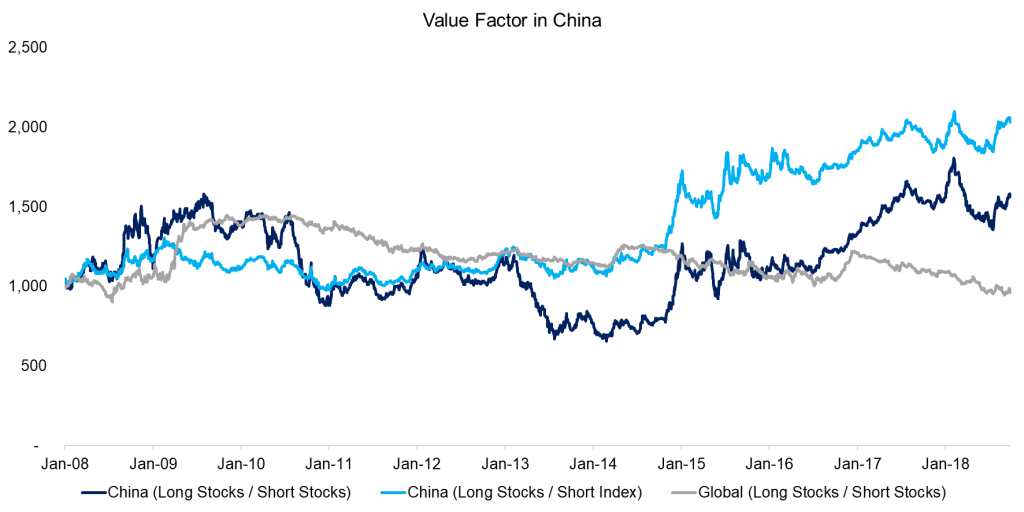 Factor Investing Made In China