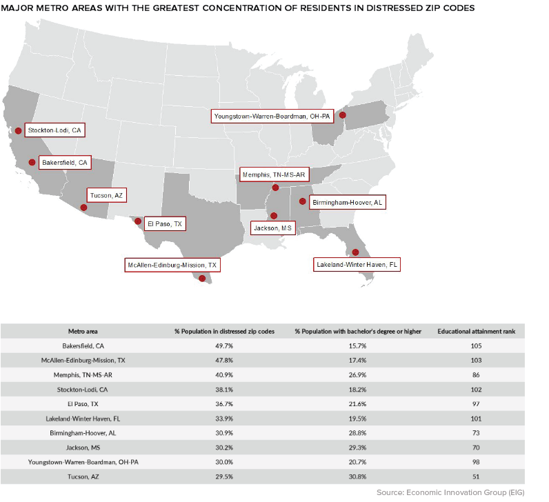 Geography Of America Distressed Communities
