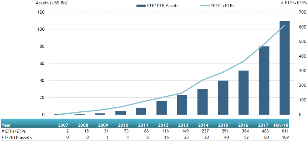 Global Active ETFs, Global Active ETPs