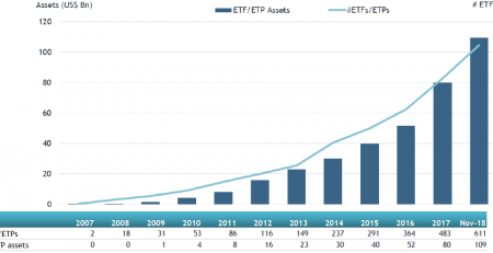 Global Active ETFs, Global Active ETPs