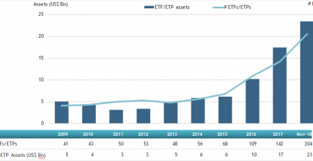 Global ESG ETF and ETP