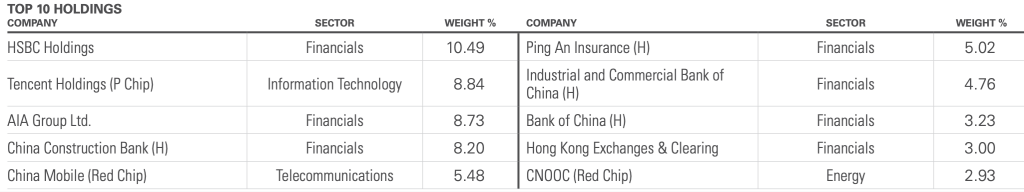Hong Kong Market Hang Seng Index