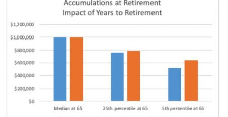 Hidden Risks Of Equities Retirement 1