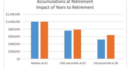 Hidden Risks Of Equities Retirement 1