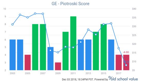 Piotroski F-Score